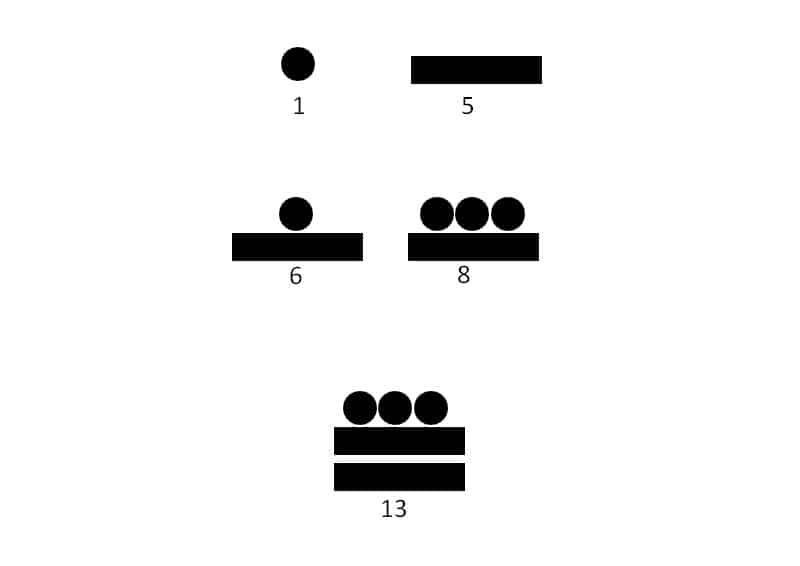 The Maya Calendar Explained In 2018 Numerologysigncom
