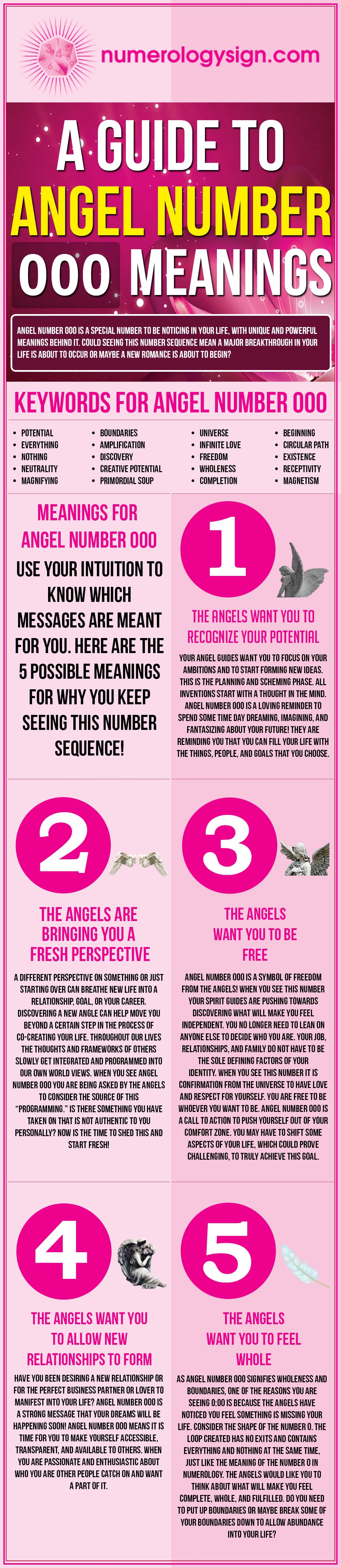 Angel Number 000 Meanings Infographic