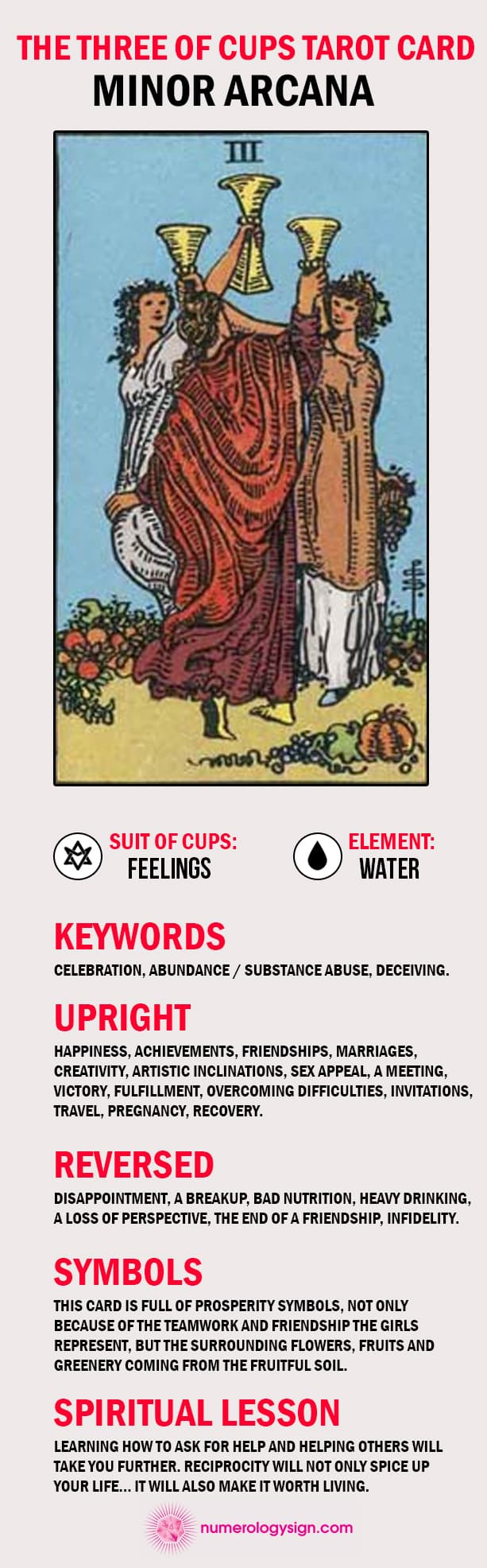 The Three of Cups Tarot Card Meaning Infographic - Minor Arcana