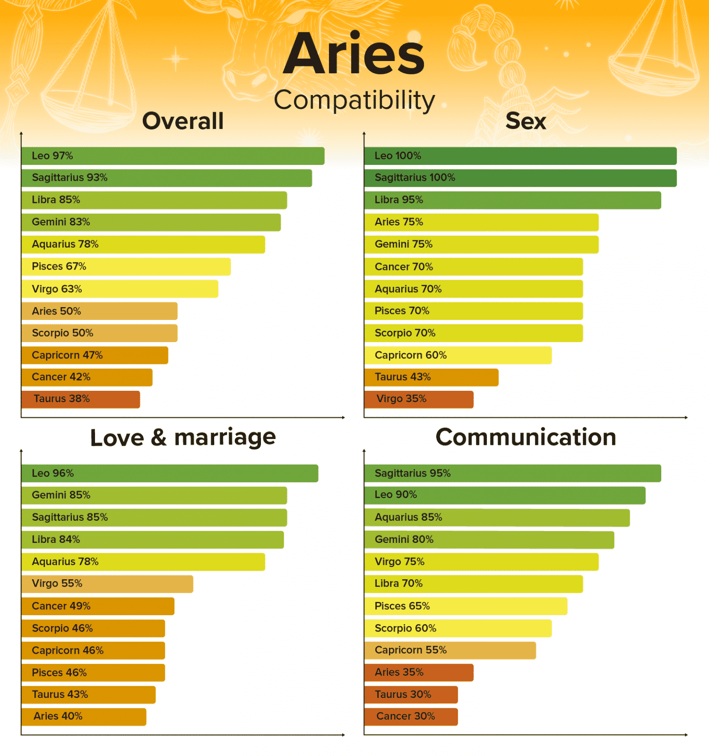 Pisces Man and Aries Woman Compatibility: Love, Sex, and