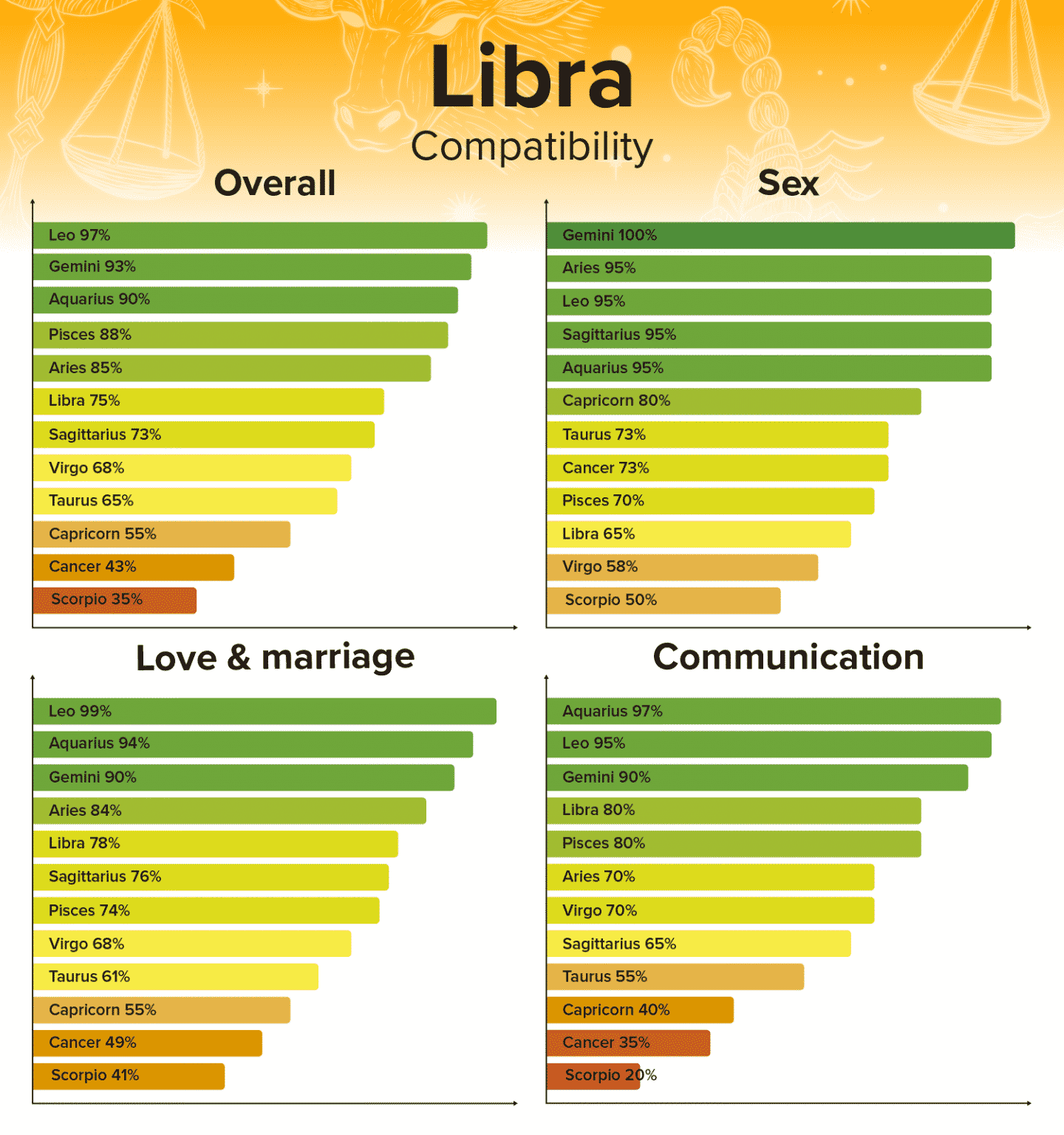 Libra Compatibility - Best and Worst Matches
