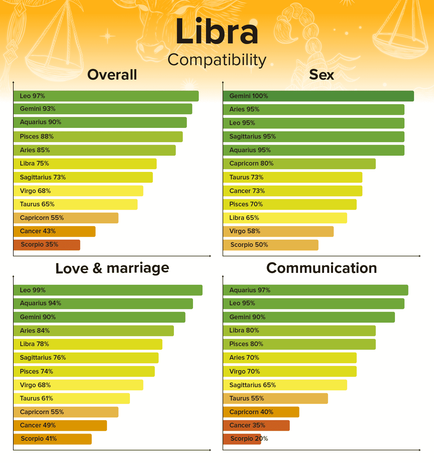 Libra Compatibility Chart Zodiac Sign Percentages