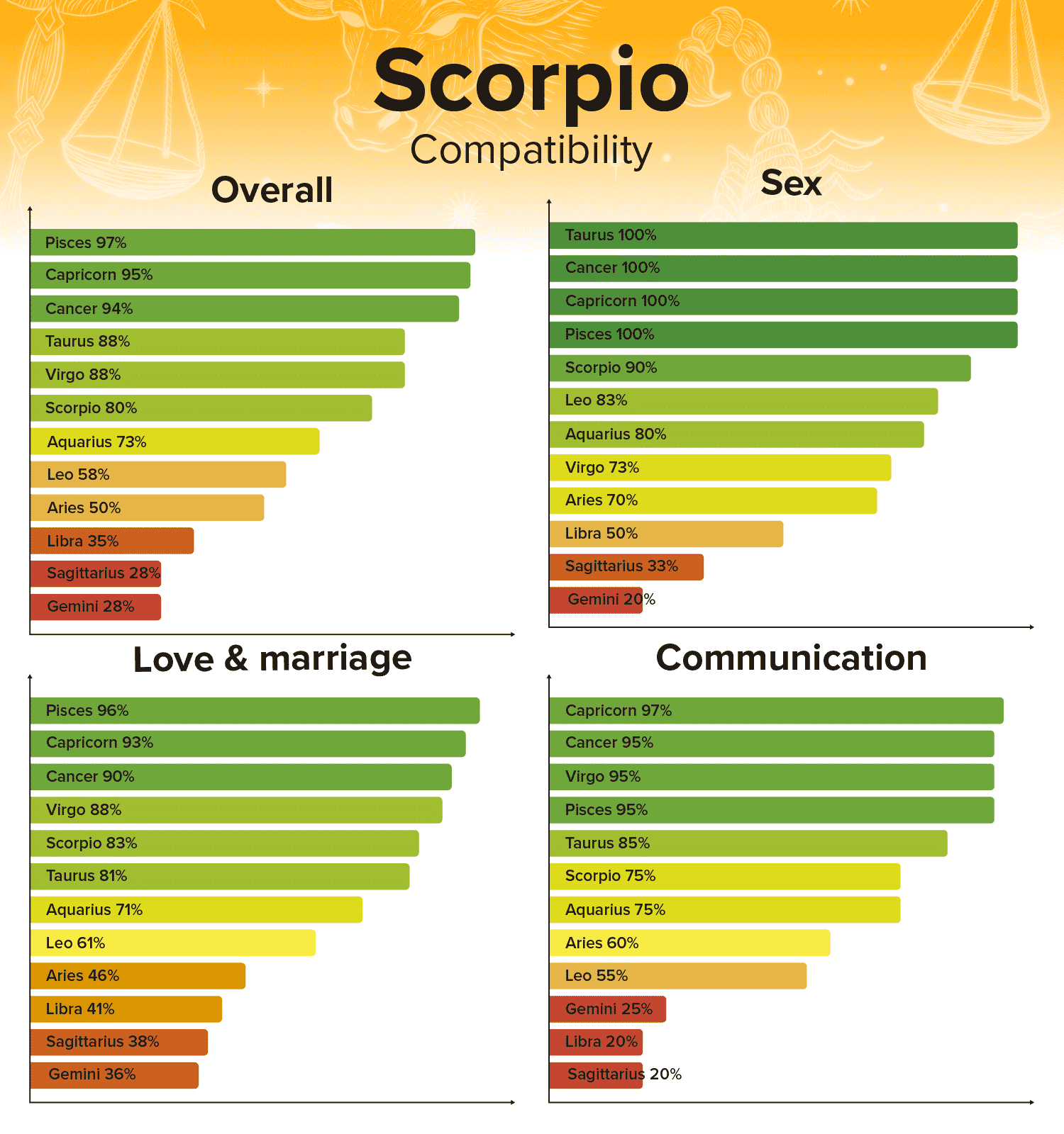 Scorpio Compatibility Chart and Zodiac Sign Percentages