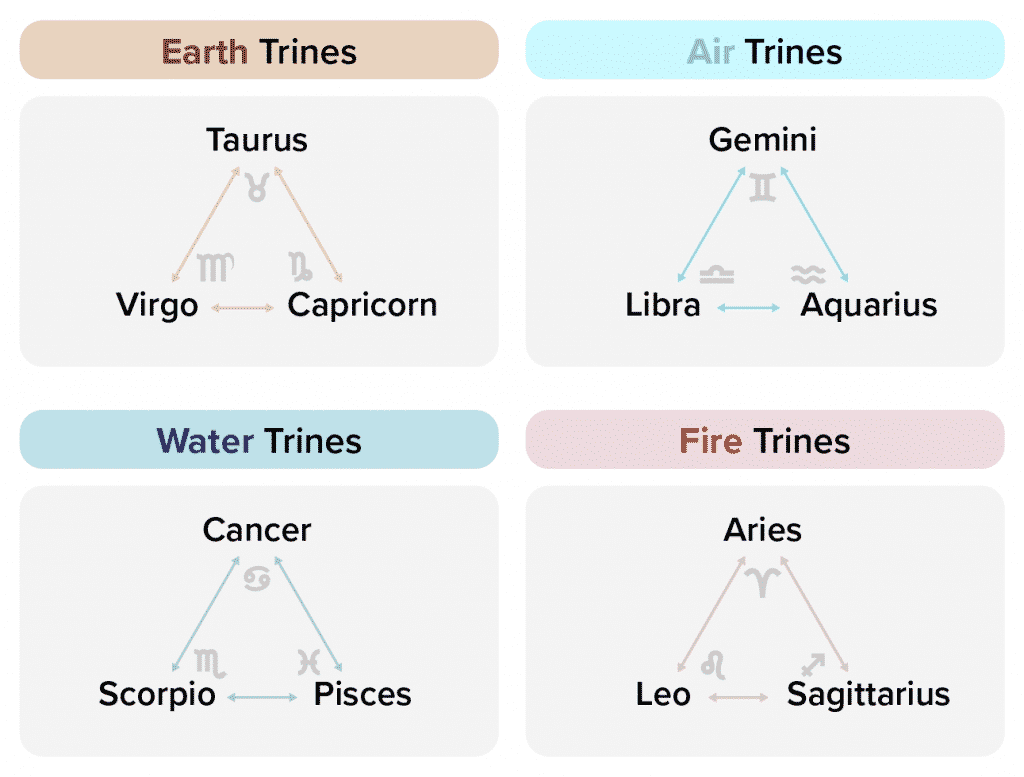 Earth, Air, Water and Fire Trines by Zodiac Sign in Synastry