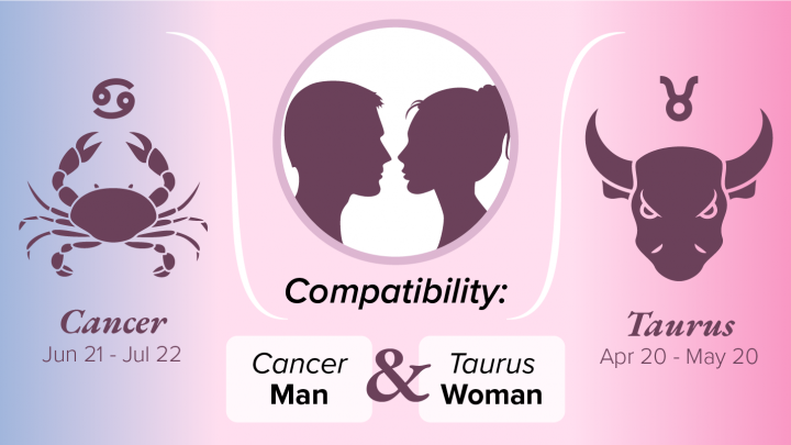 Cancer Man and Taurus Woman Compatibility