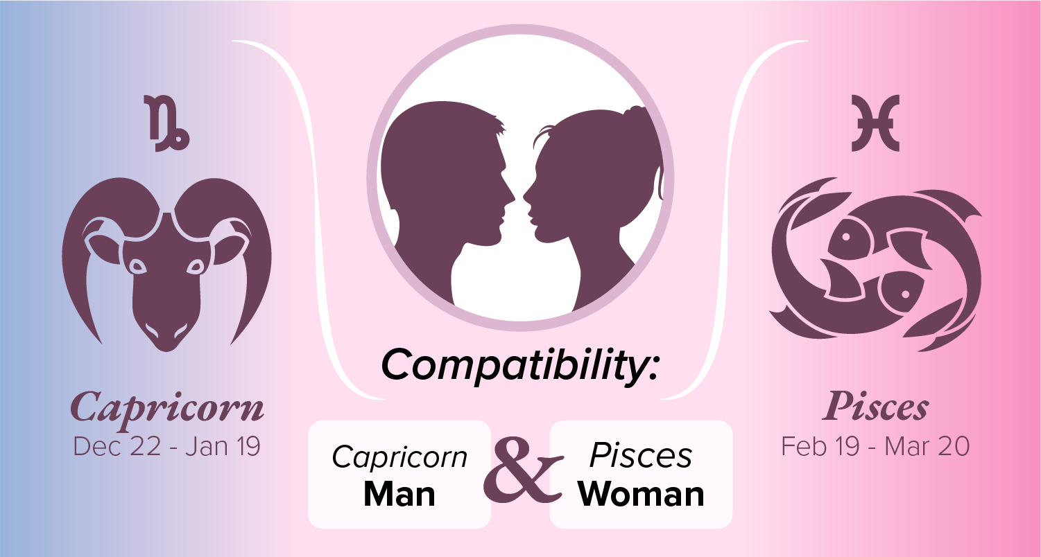 Relationship Compatibility of Capricorn Aquarius Cusps With Other ...